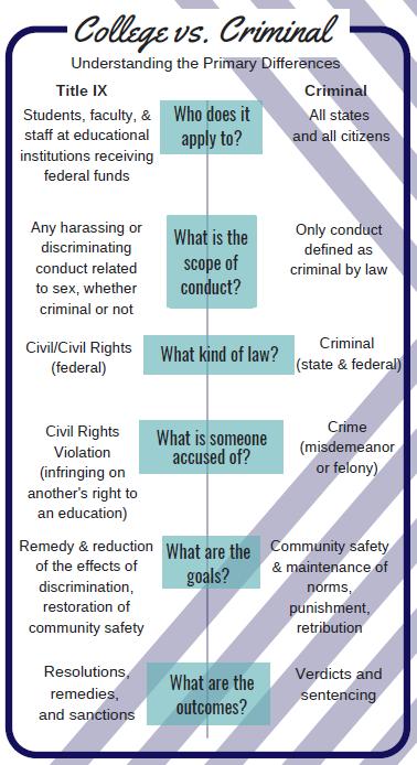 College vs Criminal procedure outline